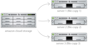 How CloudApp Works