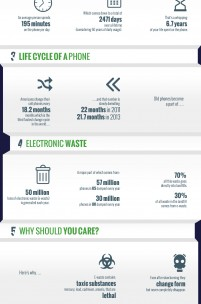 The Smart Phone E-Waste Epidemic