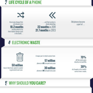 The Smart Phone E-Waste Epidemic - All Green Recycling