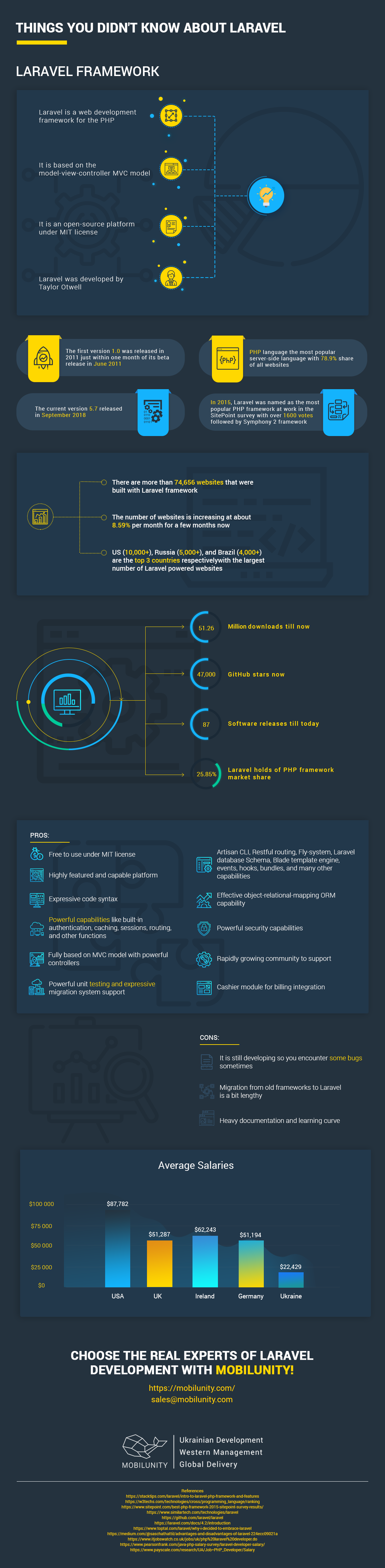 Things You Didn't Know About Laravel Infographic
