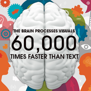 The Brain Processes Visuals 60,000 Times Faster Than Text