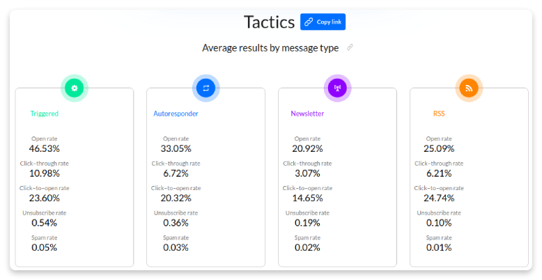Average results by message type